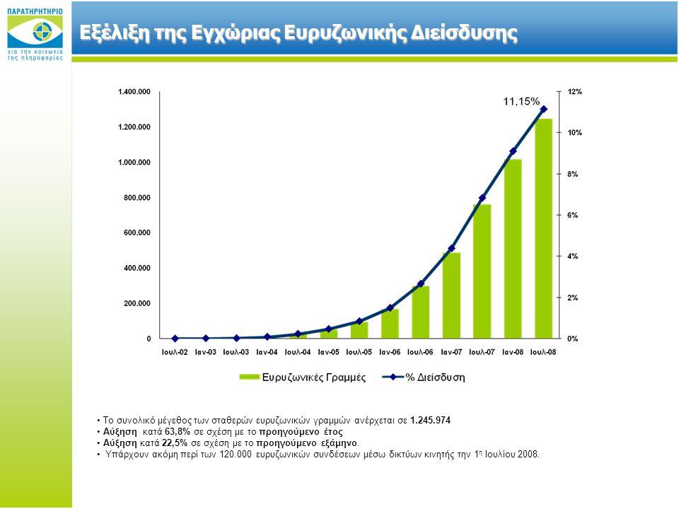 Εξέλιξη της Εγχώριας Ευρυζωνικής Διείσδυσης Το συνολικό μέγεθος των σταθερών ευρυζωνικών γραμμών ανέρχεται σε 1.245.974 Αύξηση κατά 63,8% σε σχέση με το προηγούμενο έτος Αύξηση κατά 22,5% σε σχέση με το προηγούμενο εξάμηνο.