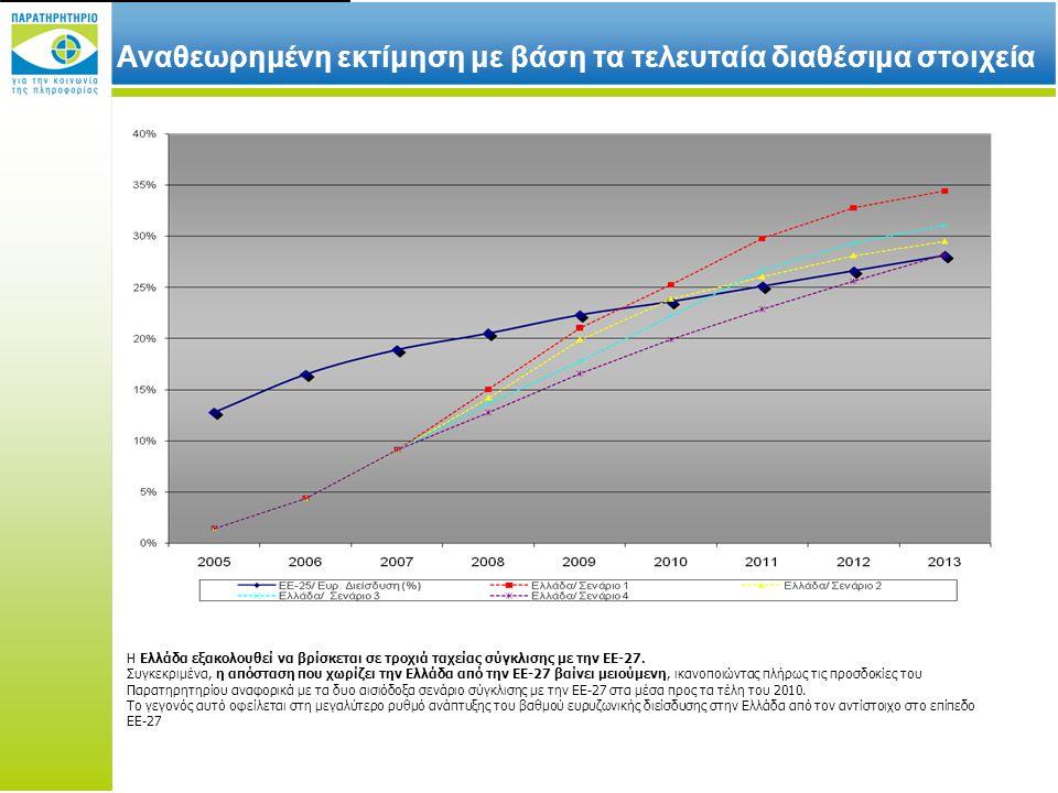 Αναθεωρημένη εκτίμηση με βάση τα τελευταία διαθέσιμα στοιχεία Η Ελλάδα εξακολουθεί να βρίσκεται σε τροχιά ταχείας σύγκλισης με την ΕΕ-27.
