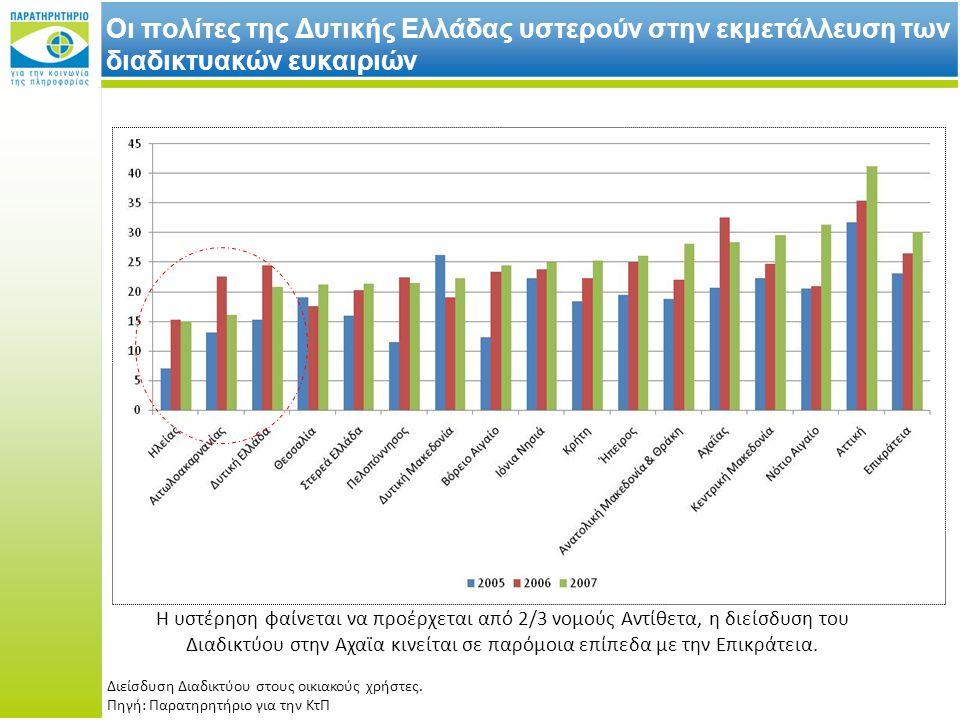 Οι πολίτες της Δυτικής Ελλάδας υστερούν στην εκμετάλλευση των διαδικτυακών ευκαιριών Η υστέρηση φαίνεται να προέρχεται από 2/3 νομούς Αντίθετα, η διείσδυση του Διαδικτύου στην Αχαϊα κινείται σε παρόμοια επίπεδα με την Επικράτεια.