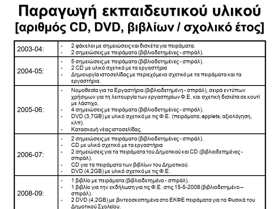 Παραγωγή εκπαιδευτικού υλικού [αριθμός CD, DVD, βιβλίων / σχολικό έτος] 2003-04: - 2 φάκελοι με σημειώσεις και δισκέτα για πειράματα. - 2 σημειώσεις μ