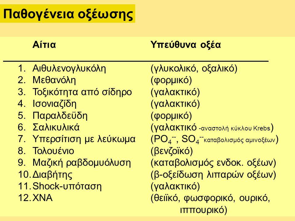 Παθογένεια οξέωσης ΑίτιαΥπεύθυνα οξέα 1.Αιθυλενογλυκόλη (γλυκολικό, οξαλικό) 2.Μεθανόλη(φορμικό) 3.Τοξικότητα από σίδηρο(γαλακτικό) 4.Ισονιαζίδη(γαλακτικό) 5.Παραλδεϋδη (φορμικό) 6.Σαλικυλικά(γαλακτικό -αναστολή κύκλου Krebs ) 7.Υπερσίτιση με λεύκωμα(PO 4 --, SO 4 -- καταβολισμός αμινοξέων ) 8.Τολουένιο(βενζοϊκό) 9.Μαζική ραβδομυόλυση (καταβολισμός ενδοκ.