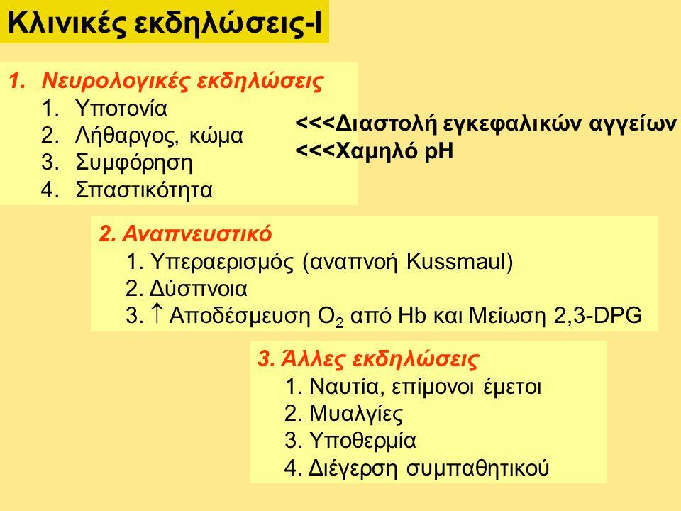 Κλινικές εκδηλώσεις-Ι 1.Νευρολογικές εκδηλώσεις 1.Υποτονία 2.Λήθαργος, κώμα 3.Συμφόρηση 4.Σπαστικότητα 3.