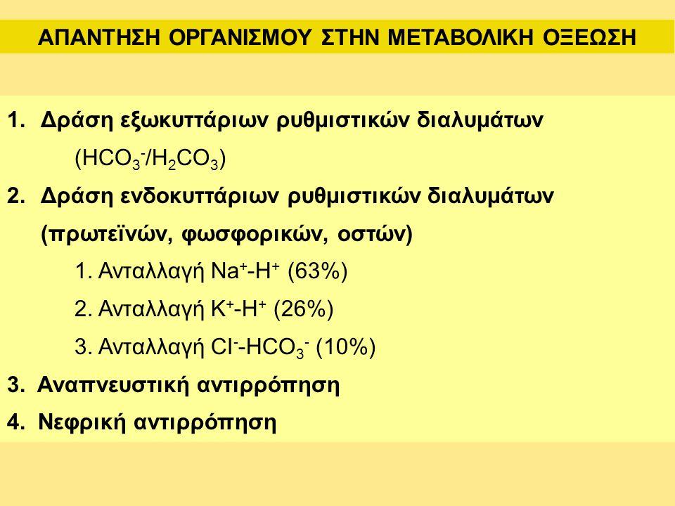 ΑΠΑΝΤΗΣΗ ΟΡΓΑΝΙΣΜΟΥ ΣΤΗΝ ΜΕΤΑΒΟΛΙΚΗ ΟΞΕΩΣΗ 1.Δράση εξωκυττάριων ρυθμιστικών διαλυμάτων (HCO 3 - /H 2 CO 3 ) 2.Δράση ενδοκυττάριων ρυθμιστικών διαλυμάτων (πρωτεϊνών, φωσφορικών, οστών) 1.