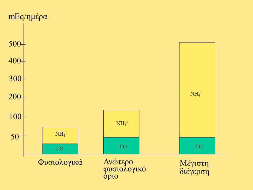 Φυσιολογικά Ανώτερο φυσιολογικό όριο Μέγιστη διέγερση 50 100 200 300 400 500 mEq/ημέρα Τ.Ο. ΝΗ 4 + Τ.Ο. ΝΗ 4 + Τ.Ο. ΝΗ 4 +
