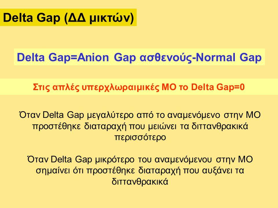 Delta Gap (ΔΔ μικτών) Delta Gap=Anion Gap ασθενούς-Normal Gap Στις απλές υπερχλωραιμικές ΜΟ το Delta Gap=0 Όταν Delta Gap μεγαλύτερο από το αναμενόμενο στην ΜΟ προστέθηκε διαταραχή που μειώνει τα διττανθρακικά περισσότερο Όταν Delta Gap μικρότερο του αναμενόμενου στην ΜΟ σημαίνει ότι προστέθηκε διαταραχή που αυξάνει τα διττανθρακικά