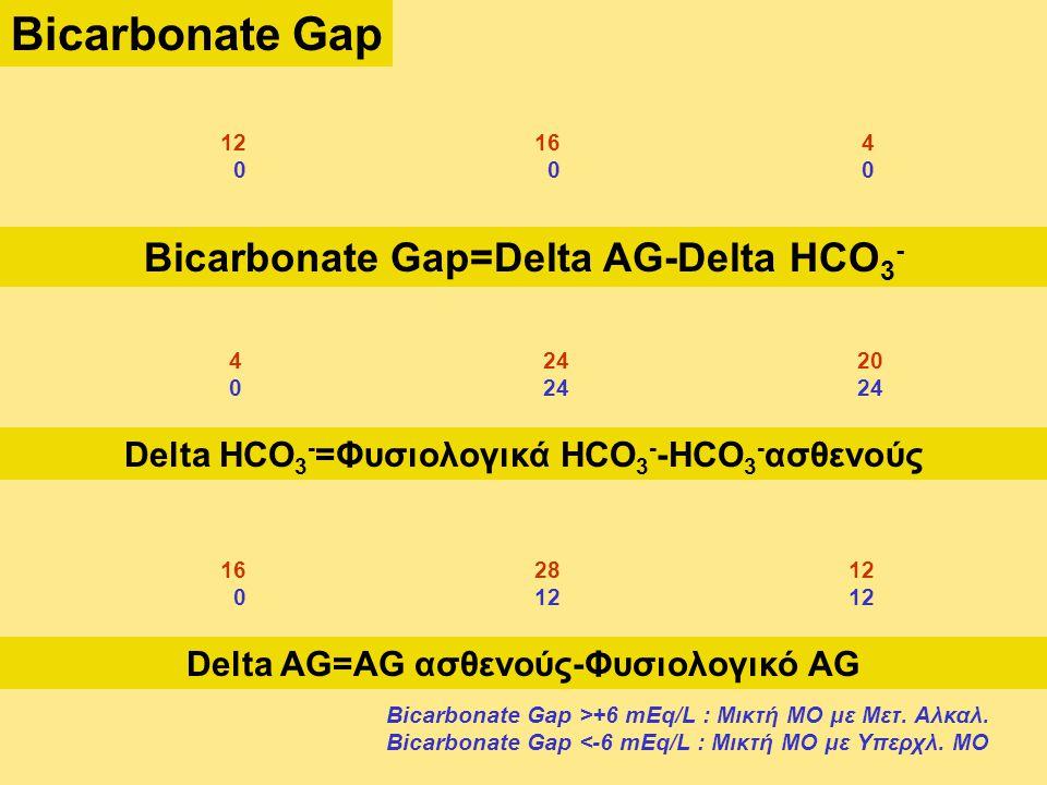 Bicarbonate Gap Bicarbonate Gap=Delta AG-Delta HCO 3 - Delta AG=AG ασθενούς-Φυσιολογικό AG Delta HCO 3 - =Φυσιολογικά HCO 3 - -HCO 3 - ασθενούς 42420 02424 162812 01212 1216 4 0 0 0 Bicarbonate Gap >+6 mEq/L : Μικτή ΜΟ με Μετ.