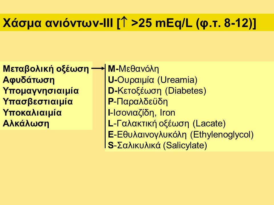 Χάσμα ανιόντων-III [  >25 mEq/L (φ.τ. 8-12)] Μεταβολική οξέωση Αφυδάτωση Υπομαγνησιαιμία Υπασβεστιαιμία Υποκαλιαιμία Αλκάλωση Μ-Μεθανόλη U-Ουραιμία (