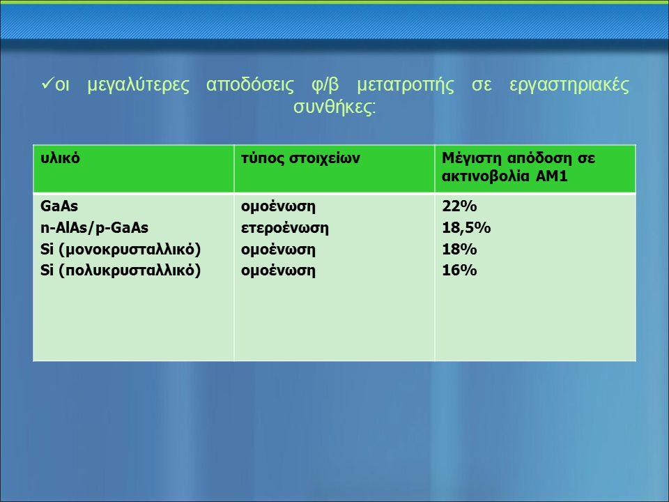 οι μεγαλύτερες αποδόσεις φ/β μετατροπής σε εργαστηριακές συνθήκες: υλικότύπος στοιχείωνΜέγιστη απόδοση σε ακτινοβολία ΑΜ1 GaAs n-AlAs/p-GaAs Si (μονοκ