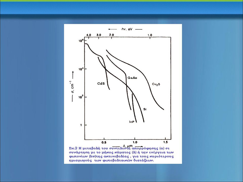 CdS → άμεσο ενεργειακό χάσμα, E g =2,45eV χρήση σε οπτοηλεκτρονικές εφαρμογές χαρακτήρας τύπου n → χωρίς προσθήκη προσμίξεων φ/β φαινόμενο → ετεροένωση CdS και Cu x S, με x є [1,96, 1,99] μεγαλύτερη απόδοση → ετεροένωση InP/CdS (15% έναντι 10%) Cu x S → έμμεσο ενεργειακό χάσμα, E g =1,2eV χαρακτήρας τύπου p → χωρίς προσθήκη προσμίξεων σημαντικές μελλοντικές προοπτικές → φθηνά υλικά & απλές μέθοδοι όμως υπάρχουν επιφυλάξεις για τη σταθερότητά τους → όχι πολύ μεγάλη διάρκεια ζωής ΗΛΙΑΚΑ ΣΤΟΙΧΕΙΑ CdS