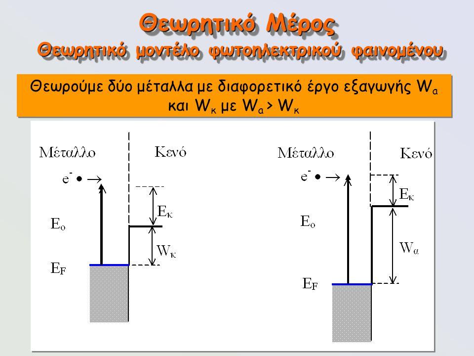 109 Θεωρητικό Μέρος Θεωρούμε δύο μέταλλα με διαφορετικό έργο εξαγωγής W a και W κ με W a > W κ Θεωρητικό μοντέλο φωτοηλεκτρικού φαινομένου