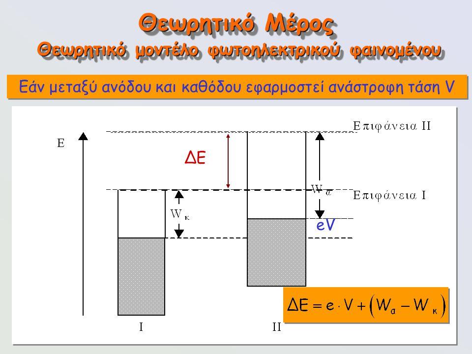 115 ΔΕ eV Θεωρητικό Μέρος Εάν μεταξύ ανόδου και καθόδου εφαρμοστεί ανάστροφη τάση V Θεωρητικό μοντέλο φωτοηλεκτρικού φαινομένου