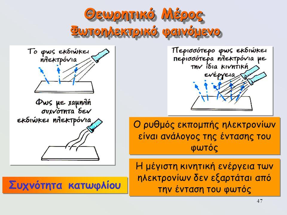 47 Θεωρητικό Μέρος Φωτοηλεκτρικό φαινόμενο Ο ρυθμός εκπομπής ηλεκτρονίων είναι ανάλογος της έντασης του φωτός Η μέγιστη κινητική ενέργεια των ηλεκτρον