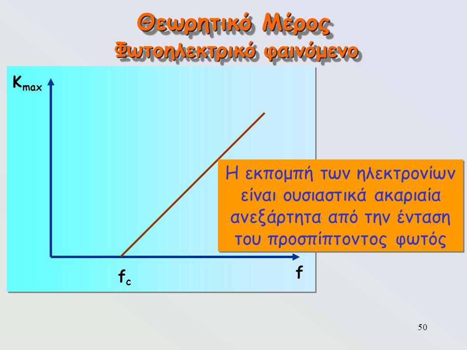 50 Θεωρητικό Μέρος Φωτοηλεκτρικό φαινόμενο Κ max f fcfc Η εκπομπή των ηλεκτρονίων είναι ουσιαστικά ακαριαία ανεξάρτητα από την ένταση του προσπίπτοντο