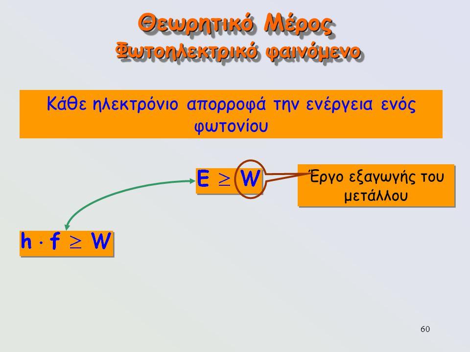 60 Θεωρητικό Μέρος Φωτοηλεκτρικό φαινόμενο Έργο εξαγωγής του μετάλλου Κάθε ηλεκτρόνιο απορροφά την ενέργεια ενός φωτονίου