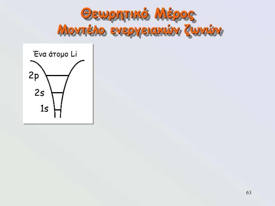 63 Θεωρητικό Μέρος Μοντέλο ενεργειακών ζωνών Ένα άτομο Li 2p2p 2s2s 1s