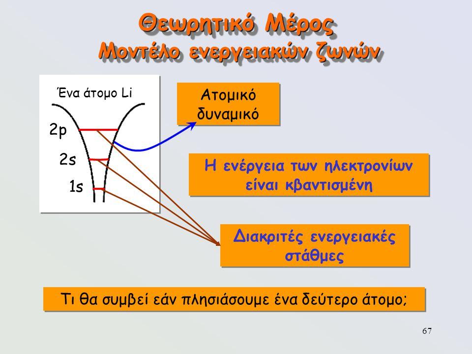 67 Θεωρητικό Μέρος Μοντέλο ενεργειακών ζωνών Ένα άτομο Li 2p2p 2s2s 1s Ατομικό δυναμικό Η ενέργεια των ηλεκτρονίων είναι κβαντισμένη Διακριτές ενεργει