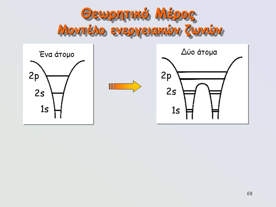 68 Θεωρητικό Μέρος Μοντέλο ενεργειακών ζωνών Ένα άτομο 2p2p 2s2s 1s Δύο άτομα 2p2p 2s2s 1s