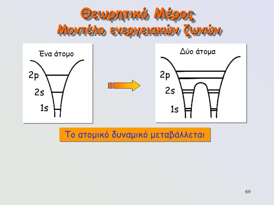 69 Θεωρητικό Μέρος Μοντέλο ενεργειακών ζωνών Ένα άτομο 2p2p 2s2s 1s Δύο άτομα 2p2p 2s2s 1s Το ατομικό δυναμικό μεταβάλλεται