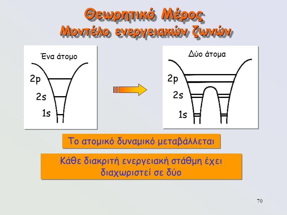 70 Θεωρητικό Μέρος Μοντέλο ενεργειακών ζωνών Ένα άτομο 2p2p 2s2s 1s Δύο άτομα 2p2p 2s2s 1s Το ατομικό δυναμικό μεταβάλλεται Κάθε διακριτή ενεργειακή σ