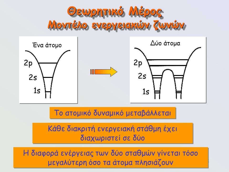 71 Θεωρητικό Μέρος Μοντέλο ενεργειακών ζωνών Ένα άτομο 2p2p 2s2s 1s Δύο άτομα 2p2p 2s2s 1s Το ατομικό δυναμικό μεταβάλλεται Κάθε διακριτή ενεργειακή σ