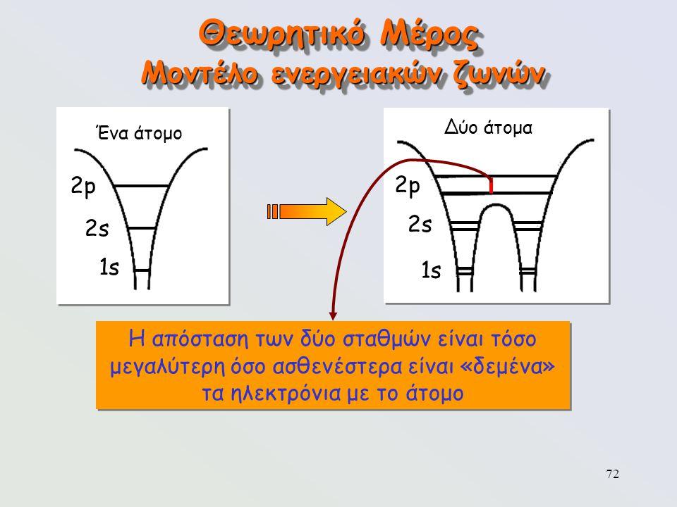72 Θεωρητικό Μέρος Μοντέλο ενεργειακών ζωνών Ένα άτομο 2p2p 2s2s 1s Δύο άτομα 2p2p 2s2s 1s Η απόσταση των δύο σταθμών είναι τόσο μεγαλύτερη όσο ασθενέ