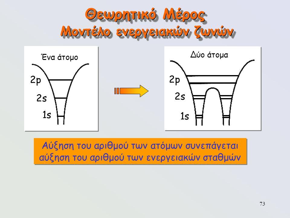 73 Θεωρητικό Μέρος Μοντέλο ενεργειακών ζωνών Ένα άτομο 2p2p 2s2s 1s Δύο άτομα 2p2p 2s2s 1s Αύξηση του αριθμού των ατόμων συνεπάγεται αύξηση του αριθμο