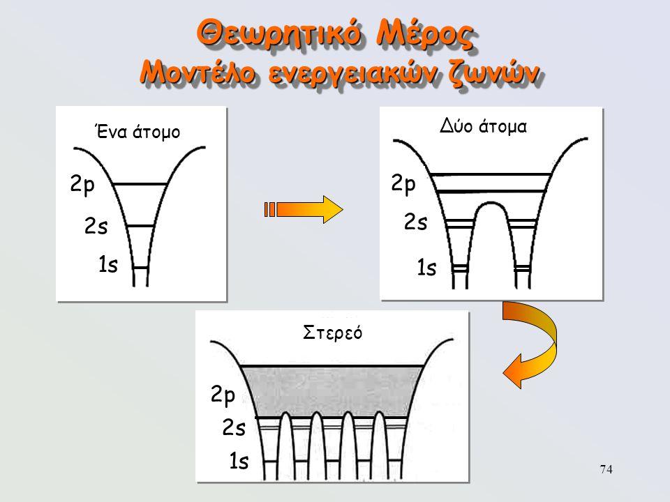 74 Θεωρητικό Μέρος Μοντέλο ενεργειακών ζωνών Ένα άτομο 2p2p 2s2s 1s Δύο άτομα 2p2p 2s2s 1s Στερεό 2p2p 2s2s 1s