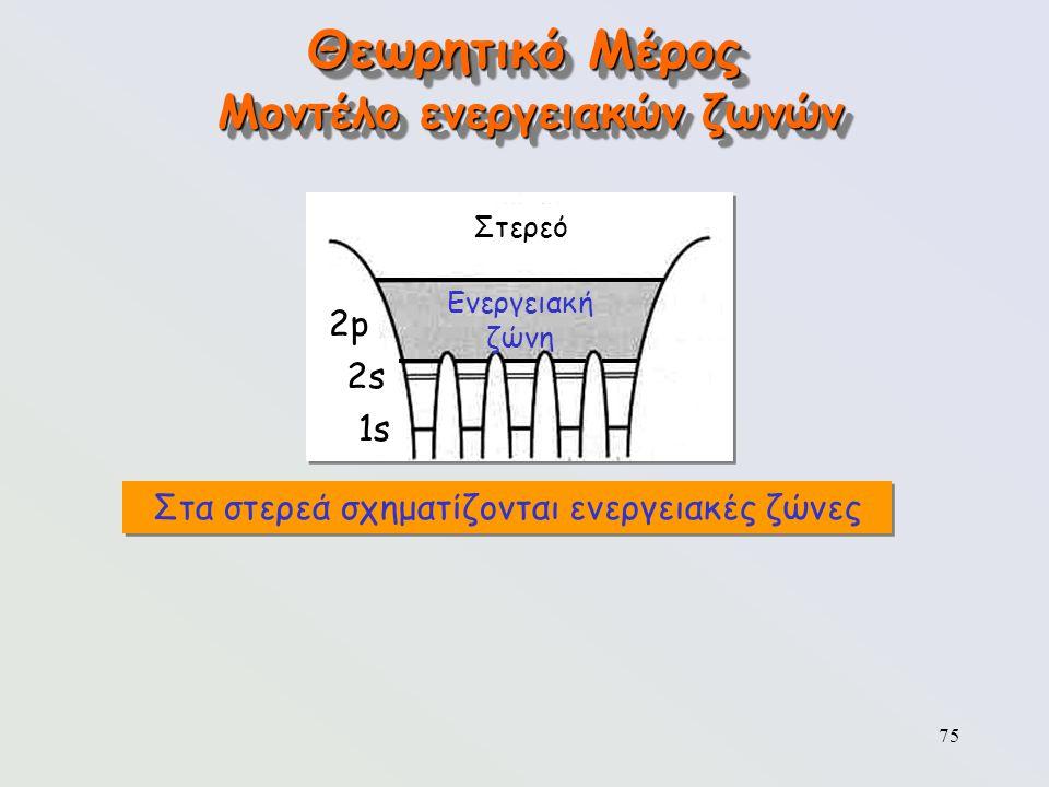 75 Θεωρητικό Μέρος Μοντέλο ενεργειακών ζωνών Στερεό 2p2p 2s2s 1s Ενεργειακή ζώνη Στα στερεά σχηματίζονται ενεργειακές ζώνες