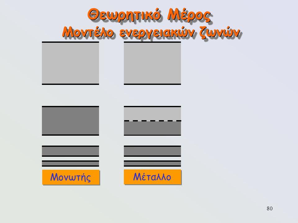 80 Θεωρητικό Μέρος Μοντέλο ενεργειακών ζωνών Μονωτής Μέταλλο