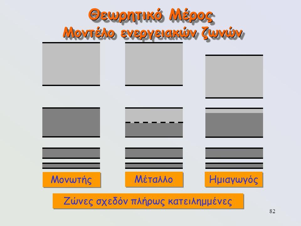 82 Θεωρητικό Μέρος Μοντέλο ενεργειακών ζωνών Μονωτής Μέταλλο Ζώνες σχεδόν πλήρως κατειλημμένες Ημιαγωγός