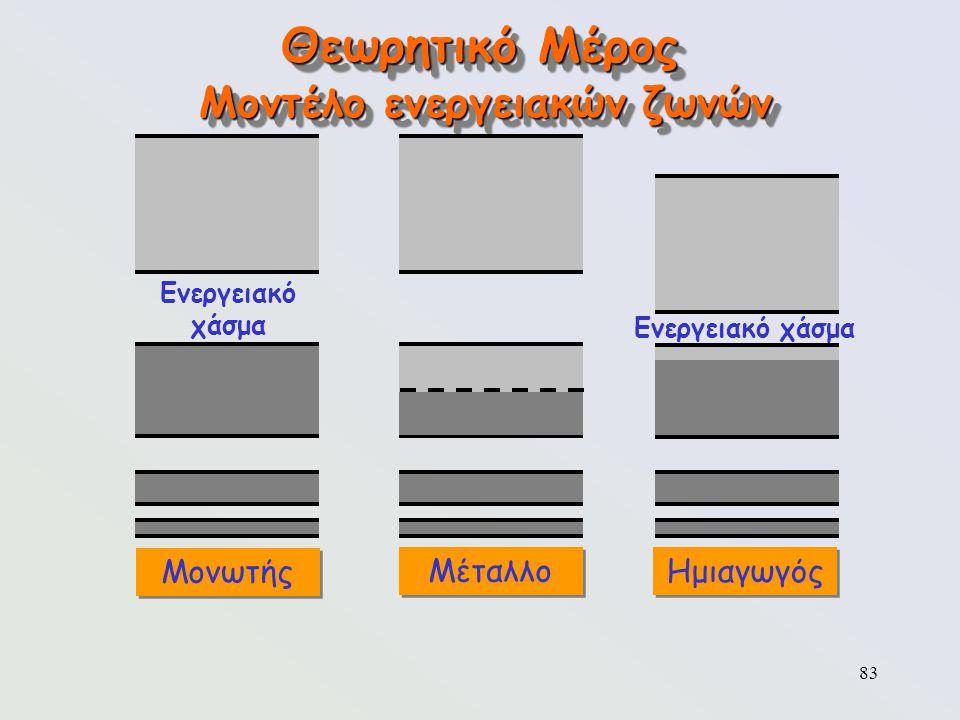 83 Θεωρητικό Μέρος Μοντέλο ενεργειακών ζωνών Μονωτής Μέταλλο Ενεργειακό χάσμα Ημιαγωγός Ενεργειακό χάσμα