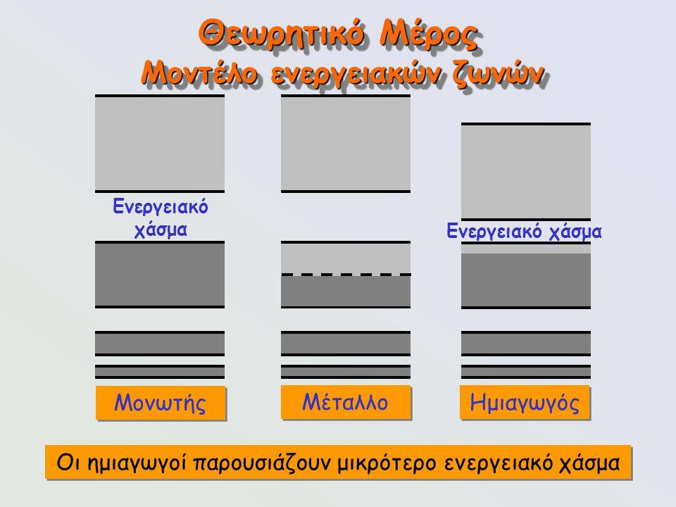 85 Θεωρητικό Μέρος Μοντέλο ενεργειακών ζωνών Μονωτής Μέταλλο Ημιαγωγός Ενεργειακό χάσμα Οι ημιαγωγοί παρουσιάζουν μικρότερο ενεργειακό χάσμα Ενεργειακ