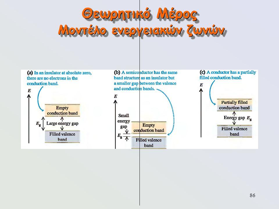 86 Θεωρητικό Μέρος Μοντέλο ενεργειακών ζωνών