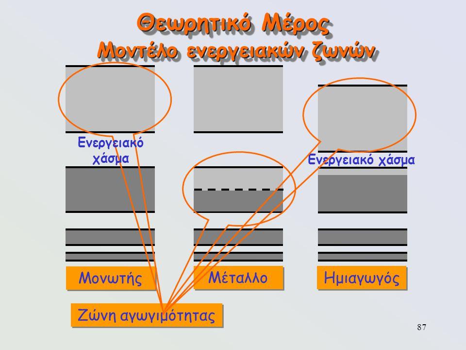 87 Θεωρητικό Μέρος Μοντέλο ενεργειακών ζωνών Μονωτής Μέταλλο Ζώνη αγωγιμότητας Ημιαγωγός Ενεργειακό χάσμα