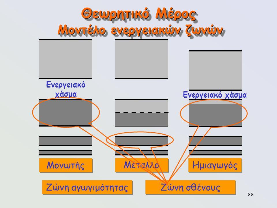 88 Θεωρητικό Μέρος Μοντέλο ενεργειακών ζωνών Μονωτής Μέταλλο Ημιαγωγός Ενεργειακό χάσμα Ζώνη αγωγιμότητας Ζώνη σθένους Ενεργειακό χάσμα