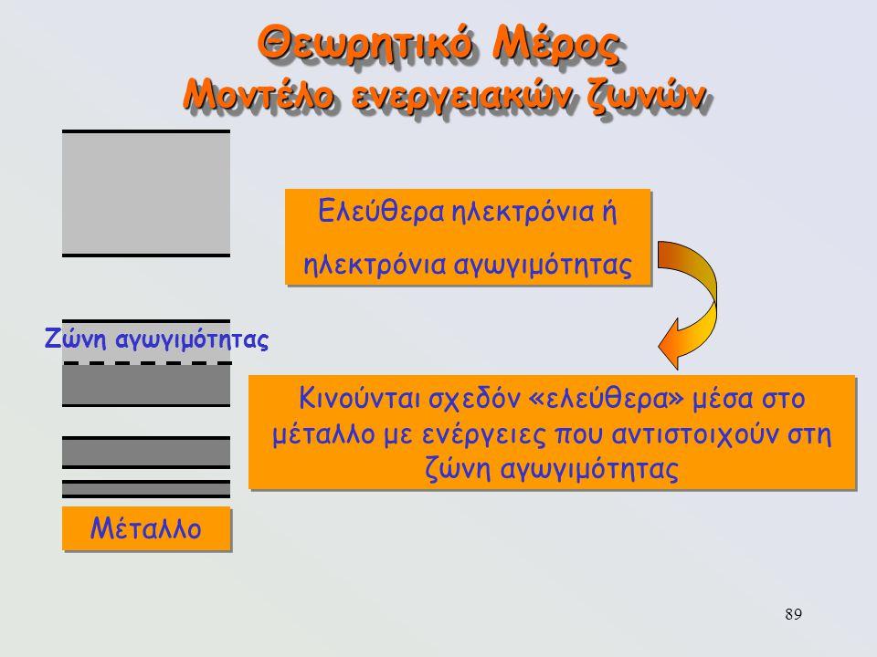 89 Θεωρητικό Μέρος Μοντέλο ενεργειακών ζωνών Μέταλλο Ζώνη αγωγιμότητας Ελεύθερα ηλεκτρόνια ή ηλεκτρόνια αγωγιμότητας Ελεύθερα ηλεκτρόνια ή ηλεκτρόνια