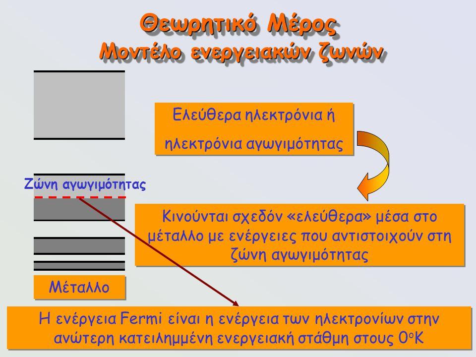 90 Θεωρητικό Μέρος Μοντέλο ενεργειακών ζωνών Μέταλλο Ελεύθερα ηλεκτρόνια ή ηλεκτρόνια αγωγιμότητας Ελεύθερα ηλεκτρόνια ή ηλεκτρόνια αγωγιμότητας Κινού