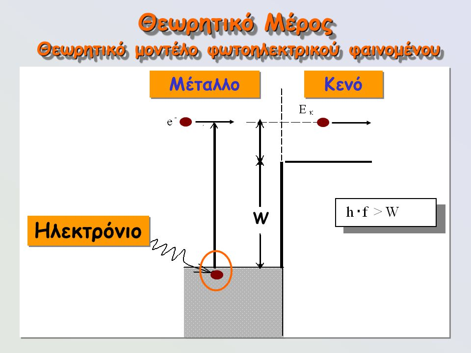 92 Θεωρητικό Μέρος Ηλεκτρόνιο Θεωρητικό μοντέλο φωτοηλεκτρικού φαινομένου W Μέταλλο Κενό