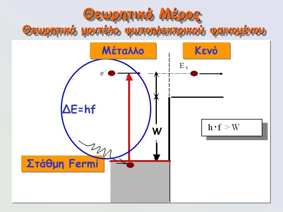 94 Θεωρητικό Μέρος Θεωρητικό μοντέλο φωτοηλεκτρικού φαινομένου W ΔΕ=hf Στάθμη Fermi Μέταλλο Κενό