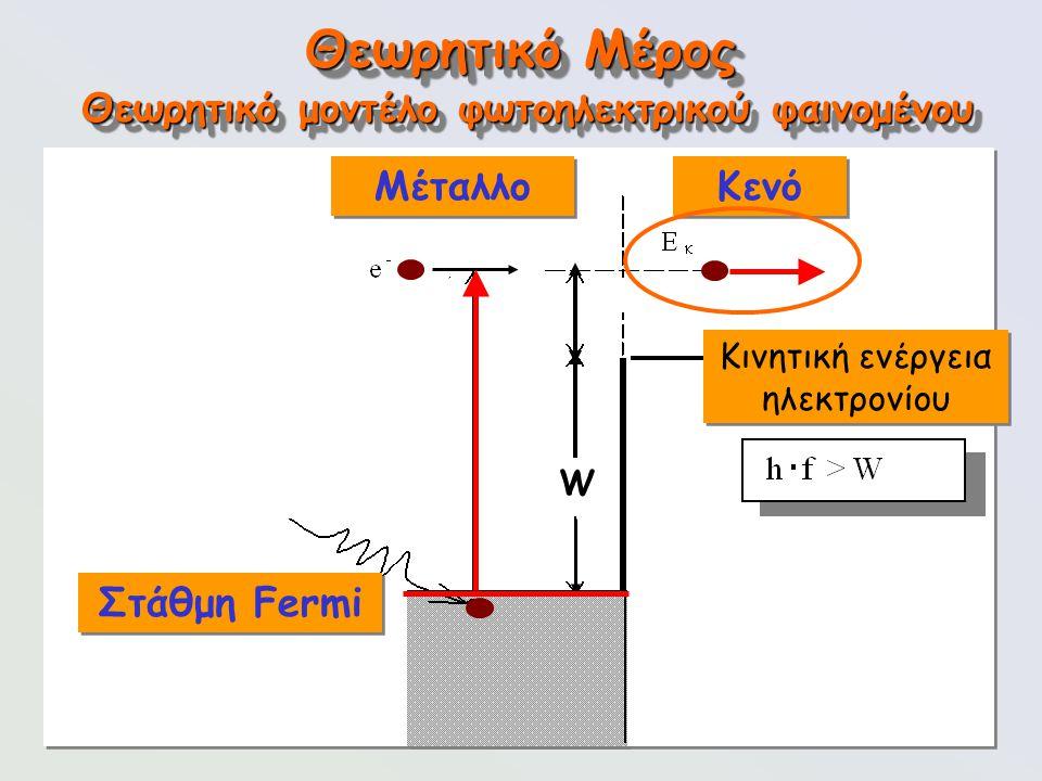 95 Θεωρητικό Μέρος Κινητική ενέργεια ηλεκτρονίου Θεωρητικό μοντέλο φωτοηλεκτρικού φαινομένου W Στάθμη Fermi Μέταλλο Κενό