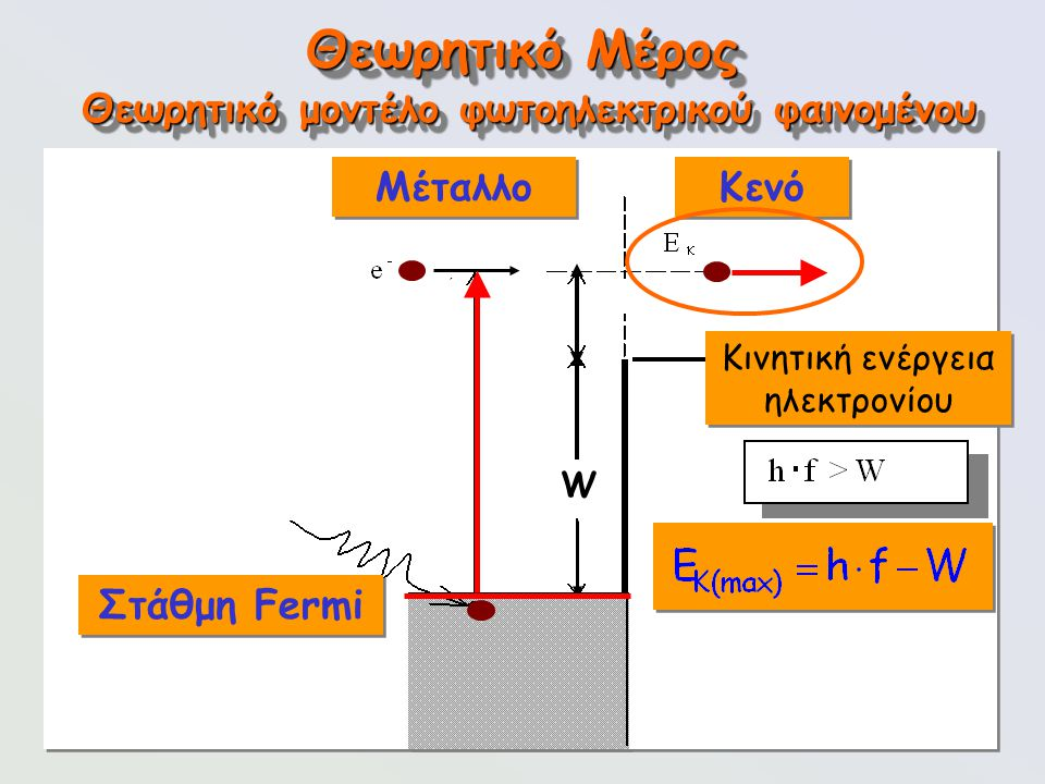 96 Κινητική ενέργεια ηλεκτρονίου Θεωρητικό Μέρος Θεωρητικό μοντέλο φωτοηλεκτρικού φαινομένου Στάθμη Fermi W Μέταλλο Κενό