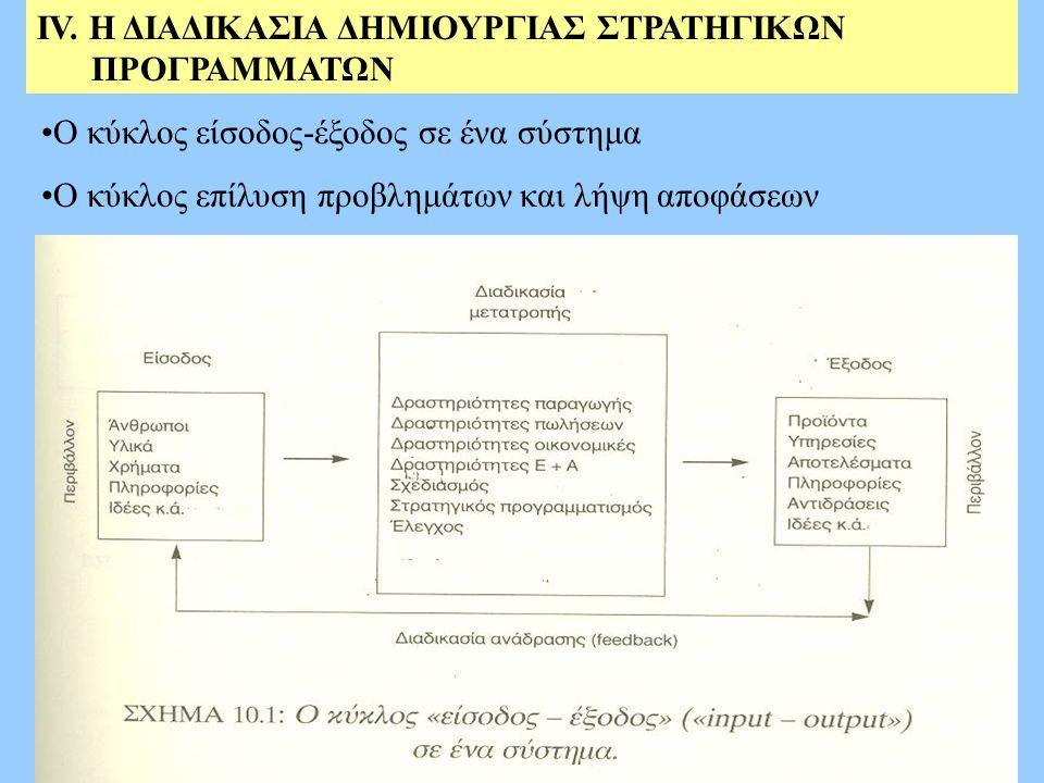 ΙV. H ΔΙΑΔΙΚΑΣΙΑ ΔΗΜΙΟΥΡΓΙΑΣ ΣΤΡΑΤΗΓΙΚΩΝ ΠΡΟΓΡΑΜΜΑΤΩΝ Ο κύκλος είσοδος-έξοδος σε ένα σύστημα Ο κύκλος επίλυση προβλημάτων και λήψη αποφάσεων