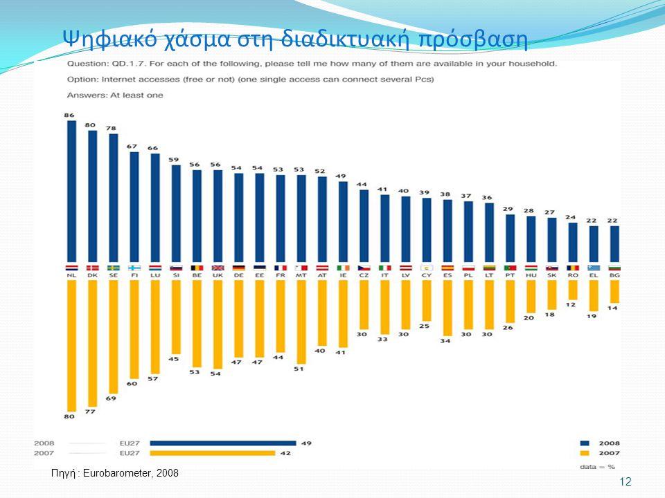 Πηγή : Eurobarometer, 2008 12 Ψηφιακό χάσμα στη διαδικτυακή πρόσβαση
