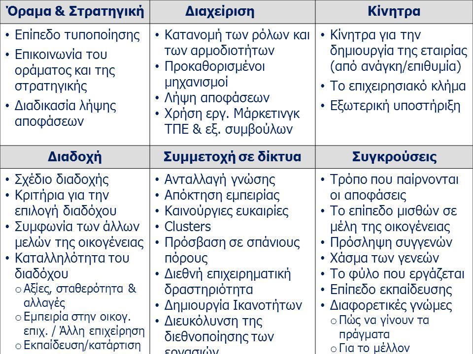 iQMS for TMs V2.0 FAMBUS ΕΒΕΘ 16.03.2015 Όραμα & ΣτρατηγικήΔιαχείρισηΚίνητρα Επίπεδο τυποποίησης Επικοινωνία του οράματος και της στρατηγικής Διαδικασ