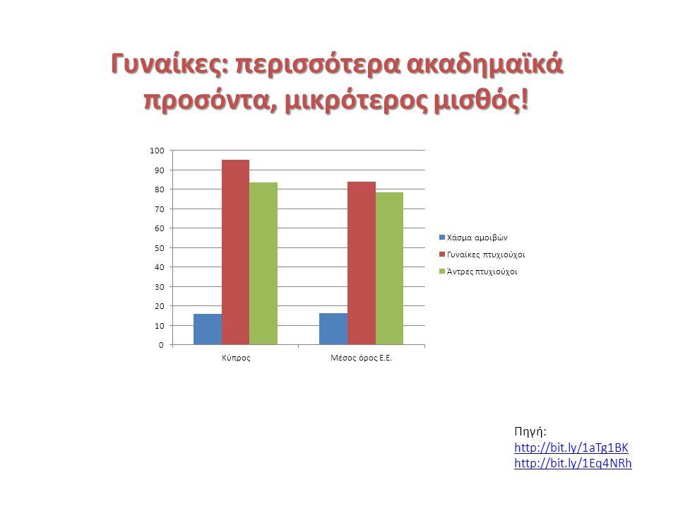 Γυναίκες: περισσότερα ακαδημαϊκά προσόντα, μικρότερος μισθός.