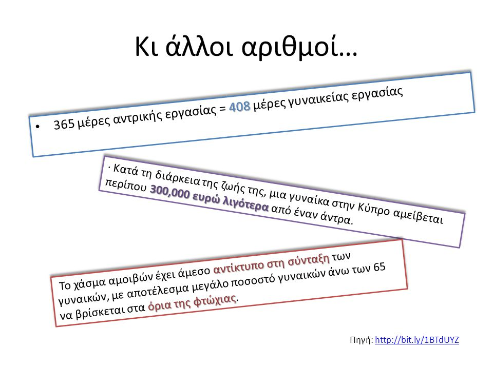 Κι άλλοι αριθμοί… 408 365 μέρες αντρικής εργασίας = 408 μέρες γυναικείας εργασίας 300,000 ευρώ λιγότερα · Κατά τη διάρκεια της ζωής της, μια γυναίκα στην Κύπρο αμείβεται περίπου 300,000 ευρώ λιγότερα από έναν άντρα.