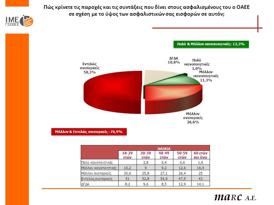Πώς κρίνετε τις παροχές και τις συντάξεις που δίνει στους ασφαλισμένους του ο ΟΑΕΕ σε σχέση με το ύψος των ασφαλιστικών σας εισφορών σε αυτόν; Πολύ & Μάλλον ικανοποιητικές: 12,3% Μάλλον & Εντελώς ανεπαρκείς : 76,9% ΗΛΙΚΙΑ 18-29 ετών 30-39 ετών 40-49 ετών 50-59 ετών 60 ετών και άνω Πολύ ικανοποιητικές 2,80,40,61,6 Μάλλον ικανοποιητικές10,299,212,616,4 Μάλλον ανεπαρκείς30,625,827,126,425 Εντελώς ανεπαρκείς5152,854,947,543 ΔΓΔΑ8,29,68,512,914,1