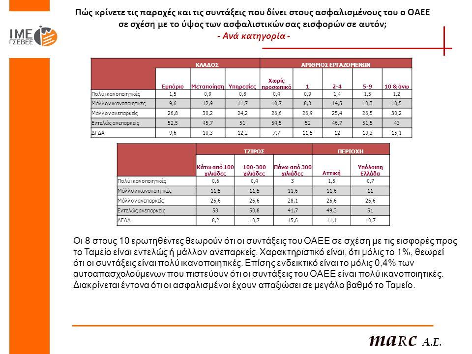 Πώς κρίνετε τις παροχές και τις συντάξεις που δίνει στους ασφαλισμένους του ο ΟΑΕΕ σε σχέση με το ύψος των ασφαλιστικών σας εισφορών σε αυτόν; - Ανά κατηγορία - ΚΛΑΔΟΣΑΡΙΘΜΟΣ ΕΡΓΑΖΟΜΕΝΩΝ ΕμπόριοΜεταποίησηΥπηρεσίες Χωρίς προσωπικό12-42-45-910 & άνω Πολύ ικανοποιητικές1,50,90,80,40,91,41,51,2 Μάλλον ικανοποιητικές9,612,911,710,78,814,510,310,5 Μάλλον ανεπαρκείς26,830,224,226,626,925,426,530,2 Εντελώς ανεπαρκείς52,545,75154,55246,751,543 ΔΓΔΑ9,610,312,27,711,51210,315,1 ΤΖΙΡΟΣΠΕΡΙΟΧΗ Κάτω από 100 χιλιάδες 100-300 χιλιάδες Πάνω από 300 χιλιάδεςΑττική Υπόλοιπη Ελλάδα Πολύ ικανοποιητικές0,60,431,50,7 Μάλλον ικανοποιητικές11,5 11,6 11 Μάλλον ανεπαρκείς26,6 28,126,6 Εντελώς ανεπαρκείς5350,841,749,351 ΔΓΔΑ8,210,715,611,110,7 Οι 8 στους 10 ερωτηθέντες θεωρούν ότι οι συντάξεις του ΟΑΕΕ σε σχέση με τις εισφορές προς το Ταμείο είναι εντελώς ή μάλλον ανεπαρκείς.