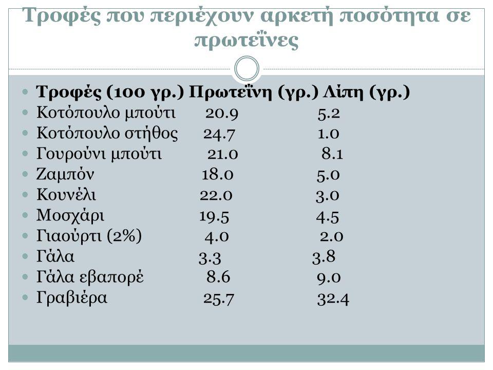 Τροφές που περιέχουν αρκετή ποσότητα σε πρωτεΐνες Τροφές (100 γρ.) Πρωτεΐνη (γρ.) Λίπη (γρ.) Κοτόπουλο μπούτι 20.9 5.2 Κοτόπουλο στήθος 24.7 1.0 Γουρούνι μπούτι 21.0 8.1 Ζαμπόν 18.0 5.0 Κουνέλι 22.0 3.0 Μοσχάρι 19.5 4.5 Γιαούρτι (2%) 4.0 2.0 Γάλα 3.3 3.8 Γάλα εβαπορέ 8.6 9.0 Γραβιέρα 25.7 32.4