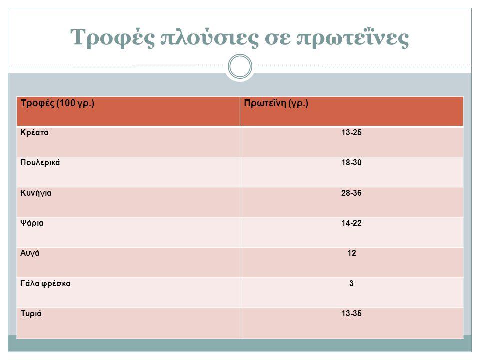 Τροφές πλούσιες σε πρωτεΐνες Τροφές (100 γρ.)Πρωτεΐνη (γρ.) Κρέατα13-25 Πουλερικά18-30 Κυνήγια28-36 Ψάρια14-22 Αυγά12 Γάλα φρέσκο3 Τυριά13-35
